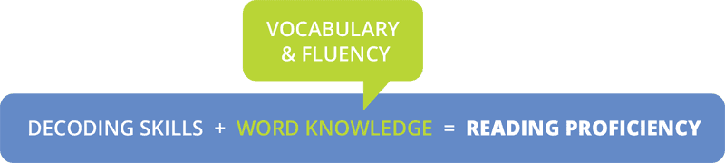 Decoding skills + Word Knowledge (Vocabulary and Fluency) = Reading Proficiency